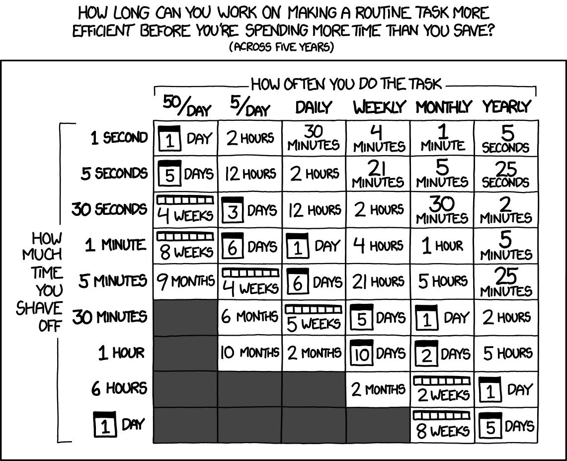 Is It Worth the Time? XKCD comic